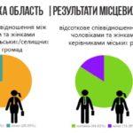 Чому жителі Тернопільщини не хочуть обирати до влади жінок
