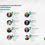 Степан Барна посів друге місце у рейтингу голів облдержадміністрацій за 2017 рік (iнфографiка)