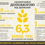 Скористайся допомогою від держави! Створи обслуговуючий кооператив! (інфографіка)
