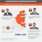 Що нардепи від Тернопільщини обіцяли медикам і чи виконали обіцянки (інфографіка)