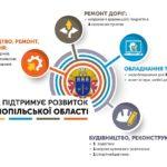 Уряд спрямував кошти на розвиток Тернопільської області