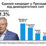 Гриценко став єдиним кандидатом у Президенти від демократичних сил – опитування