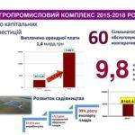 7,8 млрд. грн. залучила Тернопільщина у сільське господарство (інфографіка)