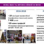 За останні чотири роки на Тернопільщині – перезавантаження системи освіти (інфографіка)