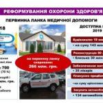 Близько 550 млн. грн. – в систему охорони здоров'я Тернопільщини
