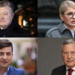 У Тернополі Петро Порошенко на 10% випереджає Зеленського, Гриценко майже доганяє діючого Президента
