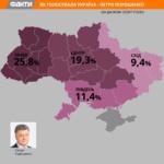 Петро Порошенко очолив рейтинг лідерів президентських виборів на Заході України (інфографіка)