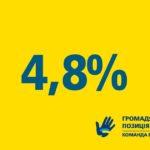 «Громадянська позиція» набирає 4,8 відсотка голосів