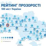 Тернопіль увійшов у ТОП-10 міст України за рейтингом прозорості влади