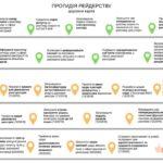 Протидія рейдерству: дорожня карта