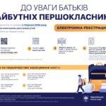Сергій Надал: покрокова інструкція реєстрації дитини до першого класу онлайн